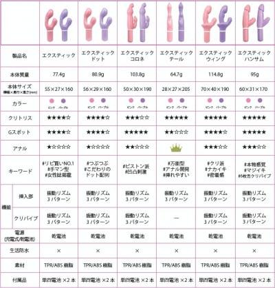 エクスティックシリーズの比較表