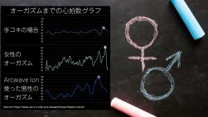 Sample Orgasm Heart Rate Graphs in BPM Beats per minute