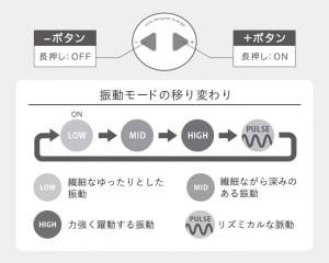 イロハ ゆきだるまの操作方法と振動パターン