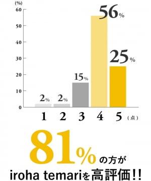 イロハテマリの評価グラフ