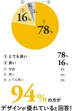 イロハテマリのデザインに関するアンケート結果のグラフ