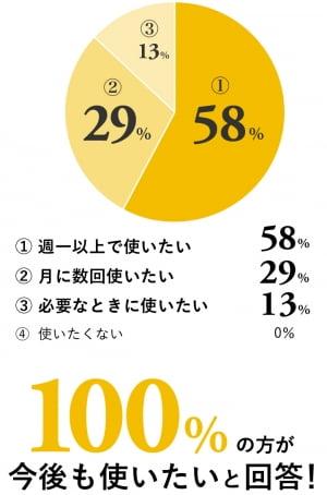 イロハテマリ使用後のアンケート結果のグラフ