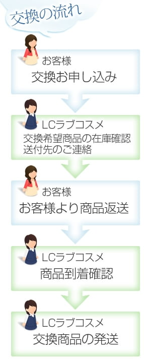 LC商品交換の手順